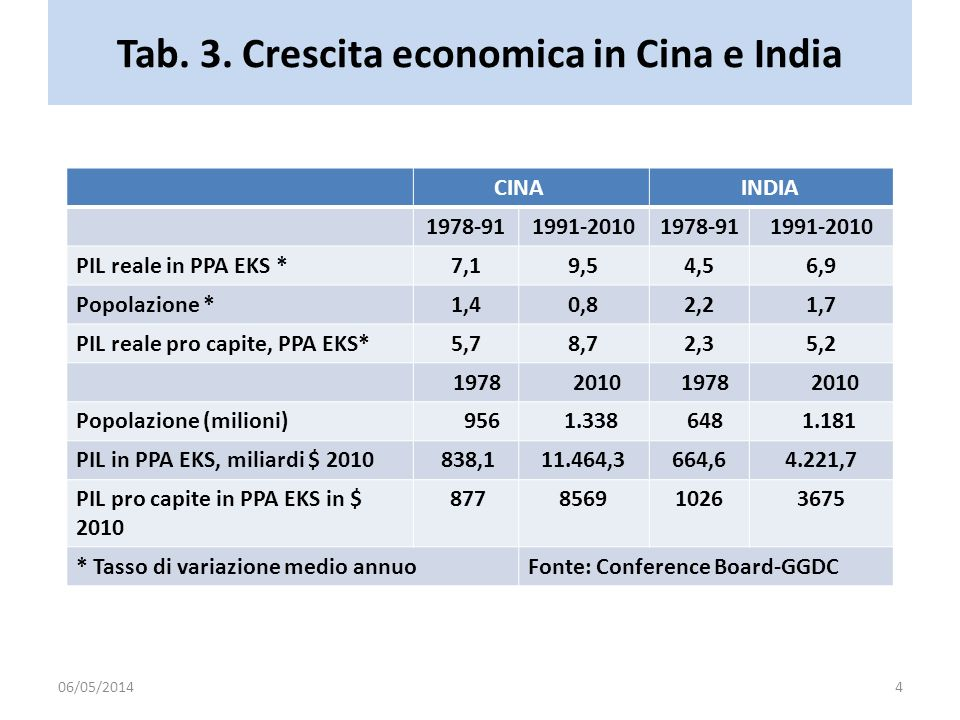 Tab. 3. Crescita economica in Cina e India CINA INDIA 1978-911991-20101978-911991-2010 PIL reale in PPA EKS *7,19,54,56,9 Popolazione *1,40,82,21,7 PI