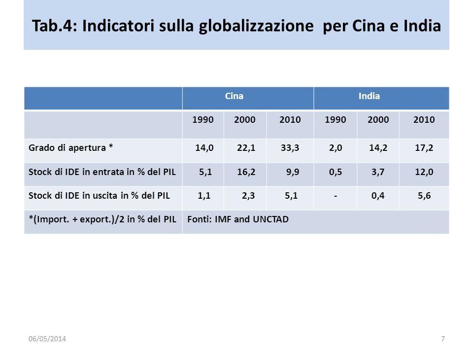Tab.4: Indicatori sulla globalizzazione per Cina e India Cina India 199020002010199020002010 Grado di apertura * 14,0 22,133,32,014,217,2 Stock di IDE