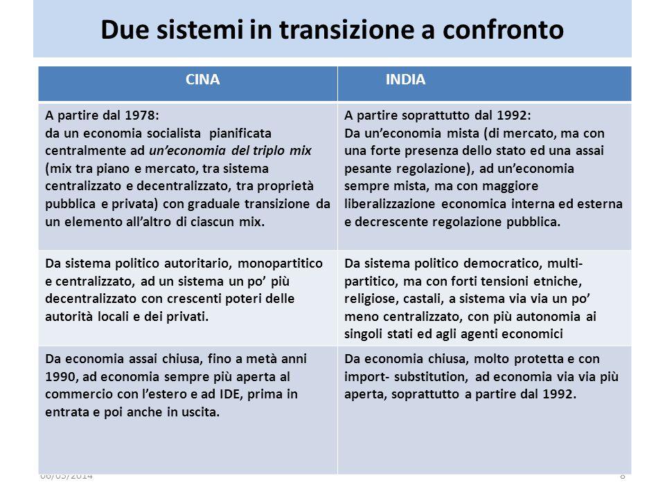 Due sistemi in transizione a confronto 06/05/20148 CINA INDIA A partire dal 1978: da un economia socialista pianificata centralmente ad uneconomia del