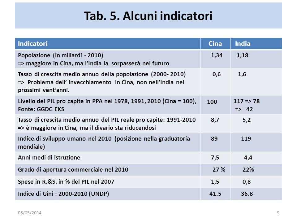 Tab. 5. Alcuni indicatori Indicatori Cina India Popolazione (in miliardi - 2010) => maggiore in Cina, ma lIndia la sorpasserà nel futuro 1,34 1,18 Tas