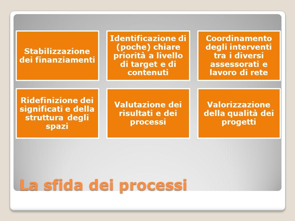 La sfida dei processi Stabilizzazione dei finanziamenti Identificazione di (poche) chiare priorità a livello di target e di contenuti Coordinamento degli interventi tra i diversi assessorati e lavoro di rete Ridefinizione dei significati e della struttura degli spazi Valutazione dei risultati e dei processi Valorizzazione della qualità dei progetti