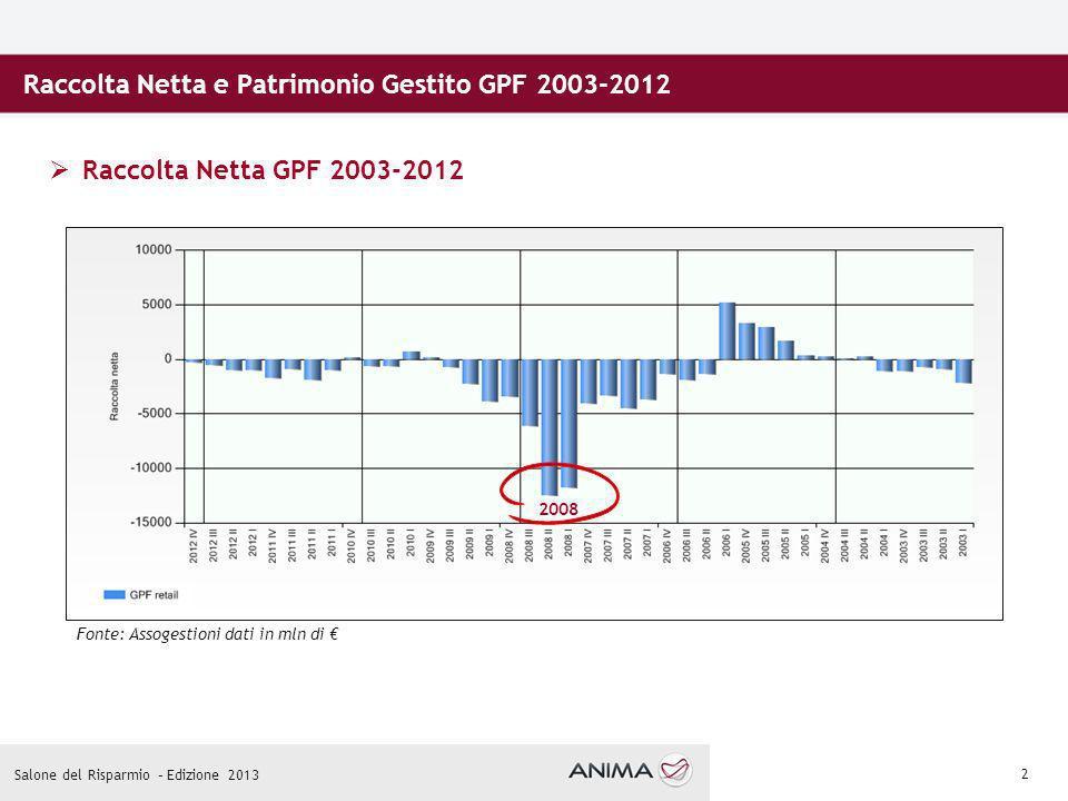 2 Raccolta Netta e Patrimonio Gestito GPF 2003-2012 Raccolta Netta GPF 2003-2012 2008 Fonte: Assogestioni dati in mln di Salone del Risparmio – Edizione 2013