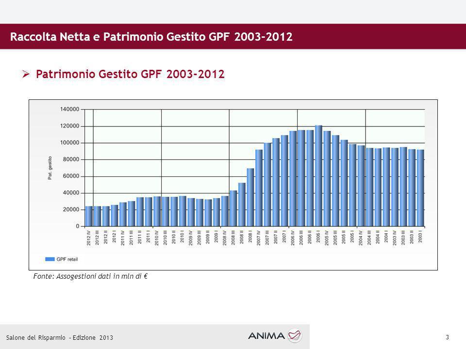 3 Raccolta Netta e Patrimonio Gestito GPF 2003-2012 Patrimonio Gestito GPF 2003-2012 Fonte: Assogestioni dati in mln di Salone del Risparmio – Edizione 2013