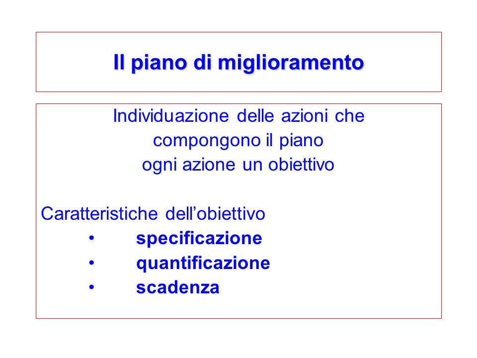 Il piano di miglioramento Individuazione delle azioni che compongono il piano ogni azione un obiettivo Caratteristiche dellobiettivo specificazione quantificazione scadenza