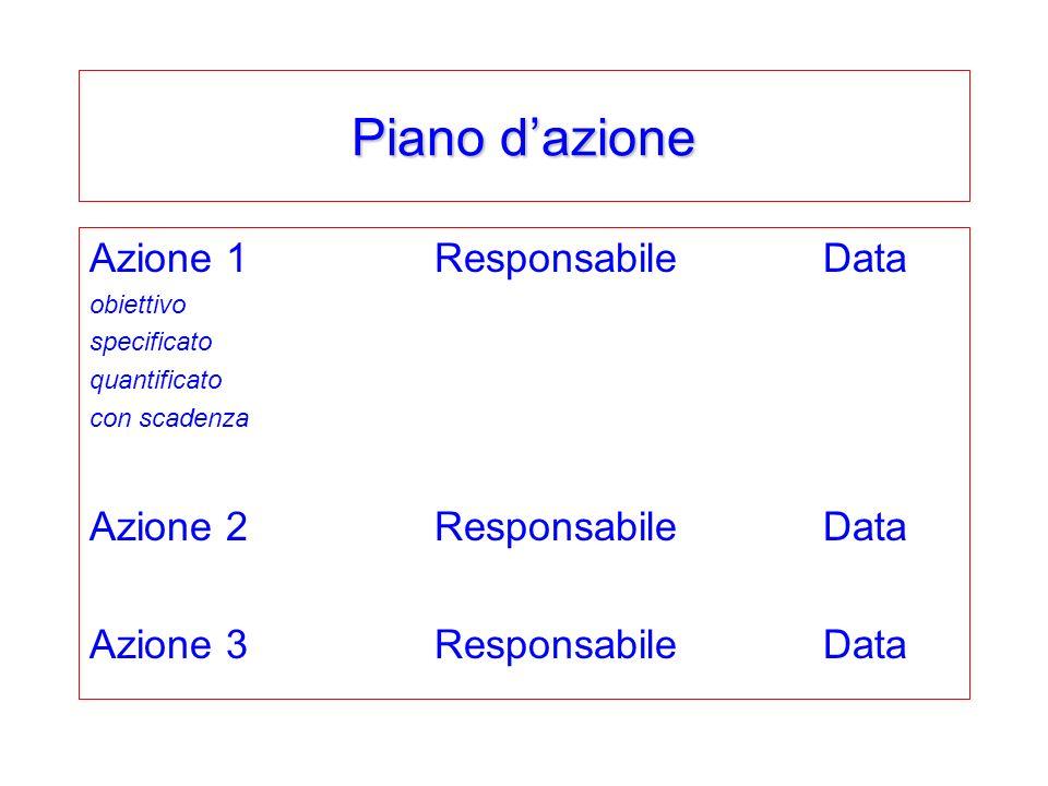 Piano dazione Azione 1 ResponsabileData obiettivo specificato quantificato con scadenza Azione 2 ResponsabileData Azione 3 ResponsabileData