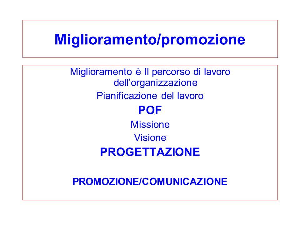 Miglioramento/promozione Miglioramento è Il percorso di lavoro dellorganizzazione Pianificazione del lavoro POF Missione Visione PROGETTAZIONE PROMOZIONE/COMUNICAZIONE