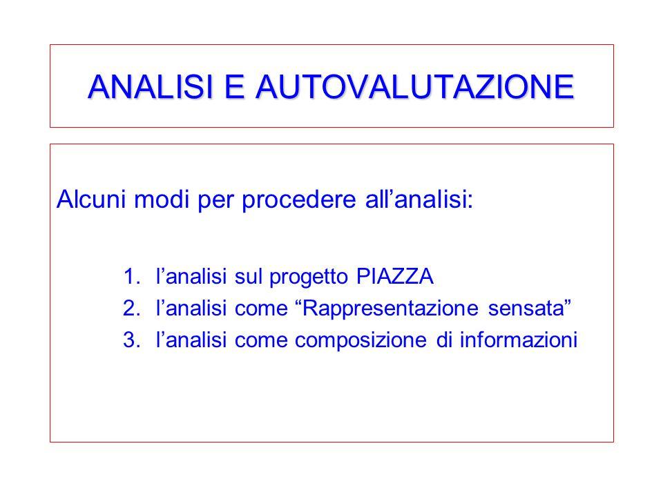 ANALISI E AUTOVALUTAZIONE Alcuni modi per procedere allanalisi: 1.lanalisi sul progetto PIAZZA 2.lanalisi come Rappresentazione sensata 3.lanalisi come composizione di informazioni
