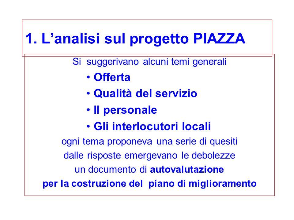 1. Lanalisi sul progetto PIAZZA Si suggerivano alcuni temi generali Offerta Qualità del servizio Il personale Gli interlocutori locali ogni tema propo