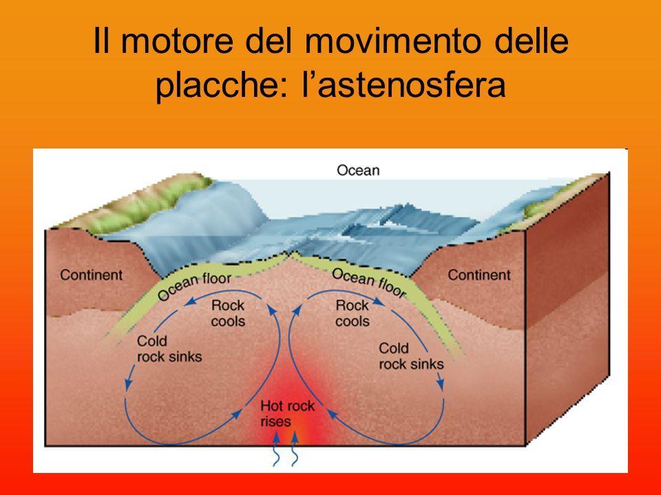 Il motore del movimento delle placche: lastenosfera