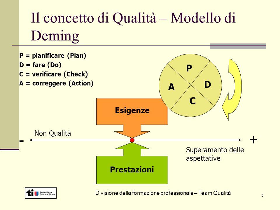 5 Il concetto di Qualità – Modello di Deming Esigenze Prestazioni -+ Non Qualità Superamento delle aspettative P D C A P = pianificare (Plan) D = fare (Do) C = verificare (Check) A = correggere (Action) Divisione della formazione professionale – Team Qualità