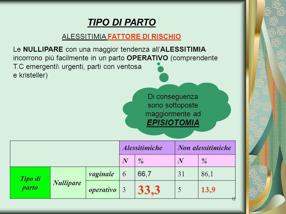 12 AlessitimicheNon alessitimiche N%N% Tipo di parto Nullipare vaginale6 66,7 3186,1 operativo3 33,3 5 13,9 TIPO DI PARTO ALESSITIMIA FATTORE DI RISCH