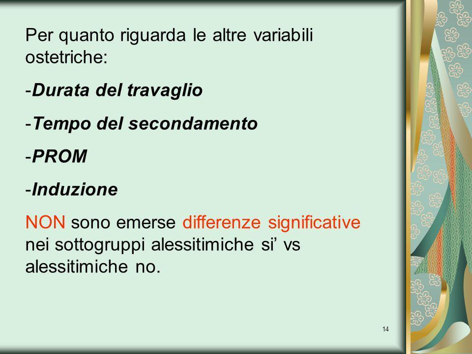 14 Per quanto riguarda le altre variabili ostetriche: -Durata del travaglio -Tempo del secondamento -PROM -Induzione NON sono emerse differenze signif