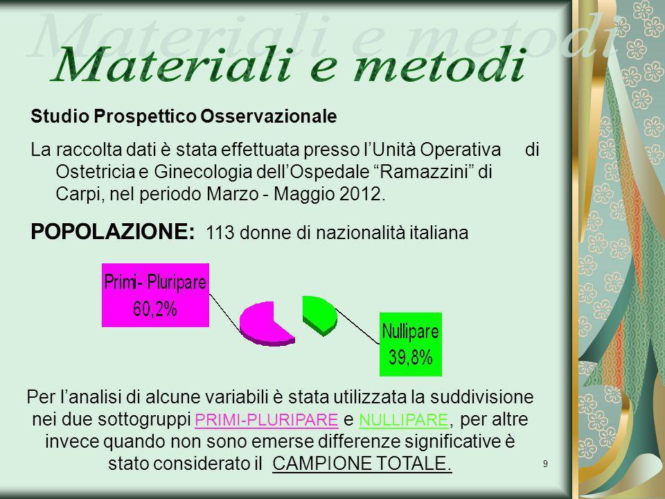 9 Studio Prospettico Osservazionale La raccolta dati è stata effettuata presso lUnità Operativa di Ostetricia e Ginecologia dellOspedale Ramazzini di