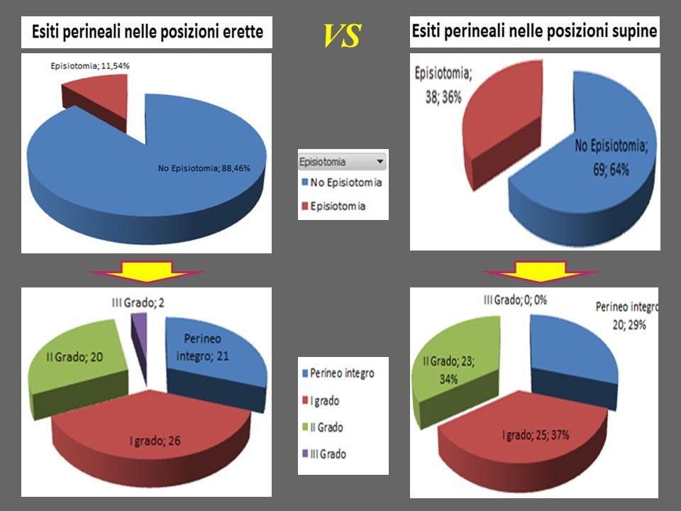 II° Confronto : OUTCOME MATERNI Perdite ematiche tra 500 e 1000 ml: 14% gruppo CASO VS 14% gruppo CONTROLLO.