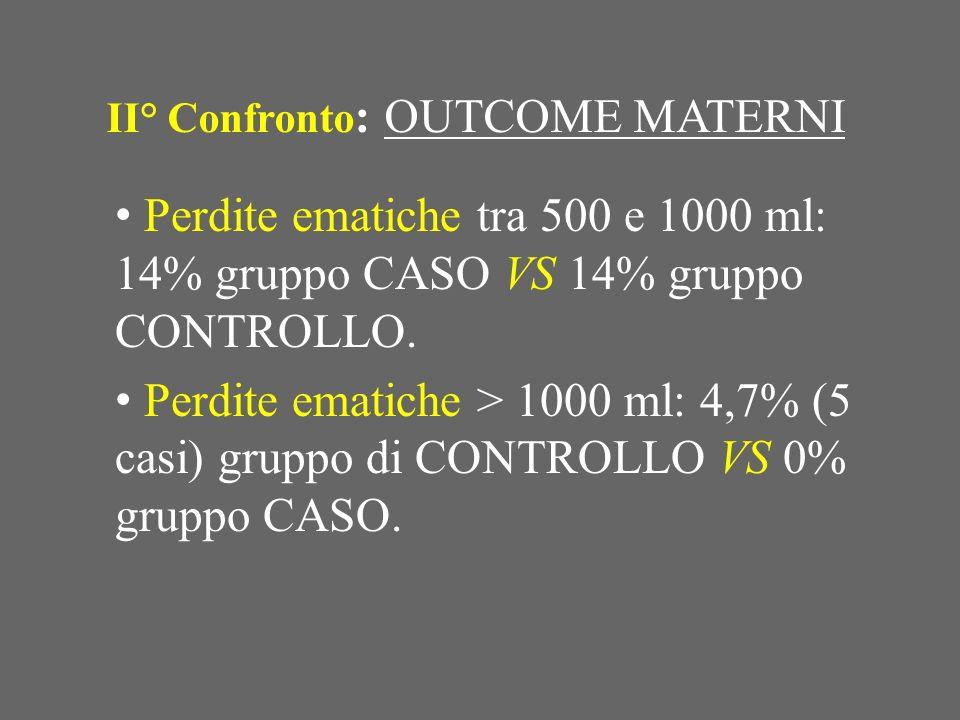 II° Confronto : OUTCOME MATERNI Perdite ematiche tra 500 e 1000 ml: 14% gruppo CASO VS 14% gruppo CONTROLLO. Perdite ematiche > 1000 ml: 4,7% (5 casi)