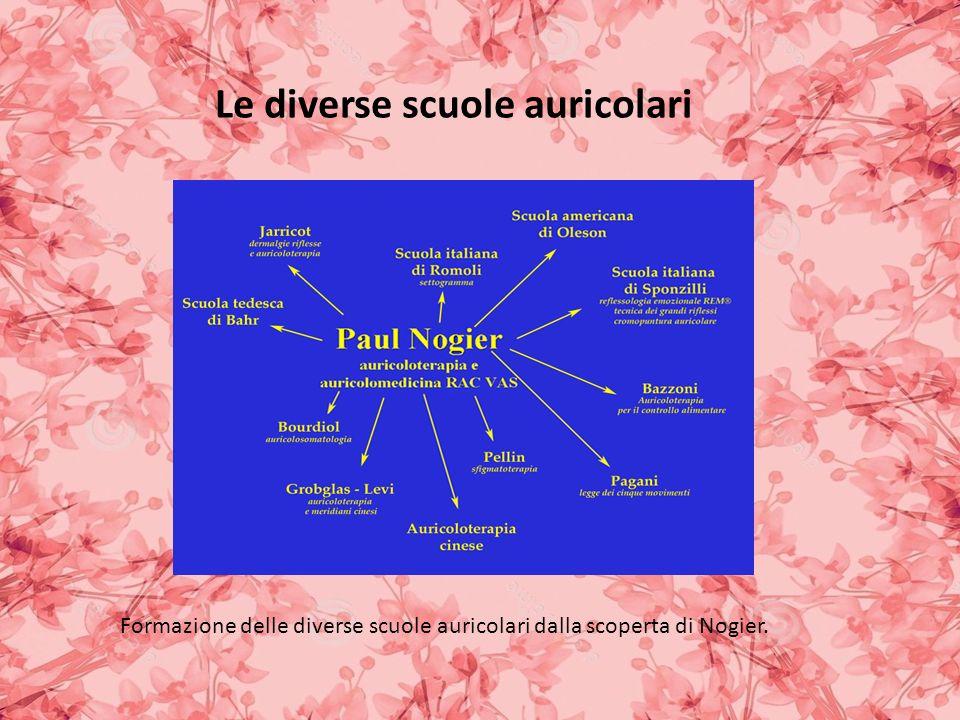 Le diverse scuole auricolari Formazione delle diverse scuole auricolari dalla scoperta di Nogier.