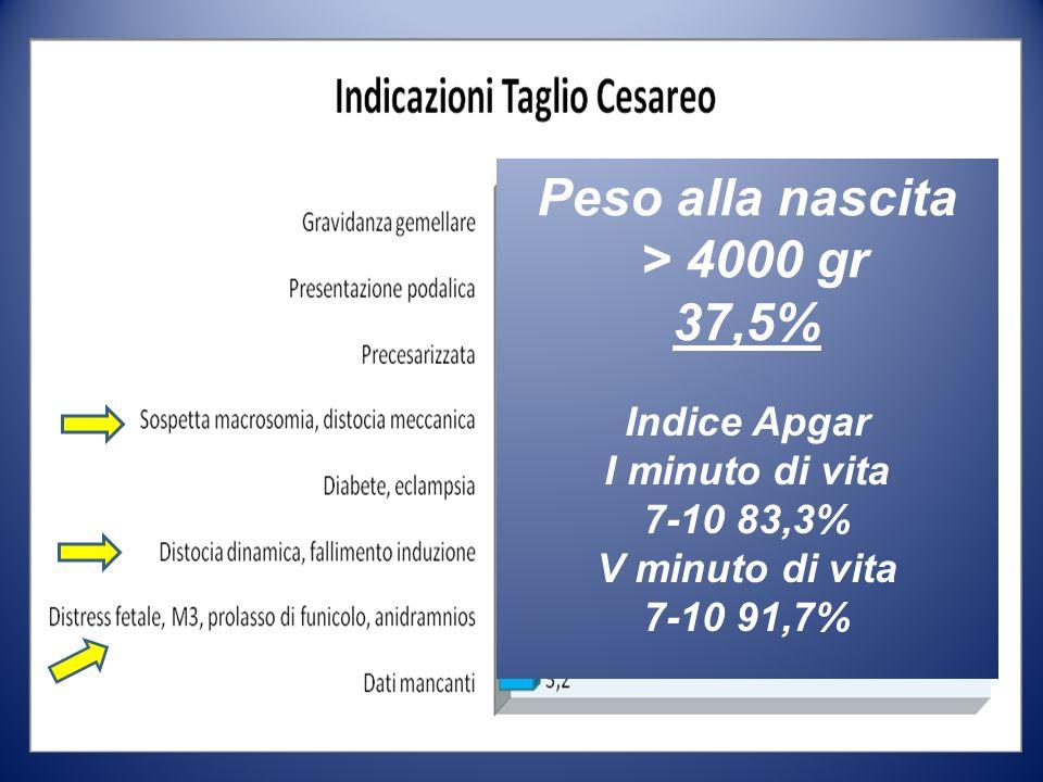 Peso alla nascita > 4000 gr 37,5% Indice Apgar I minuto di vita 7-10 83,3% V minuto di vita 7-10 91,7%