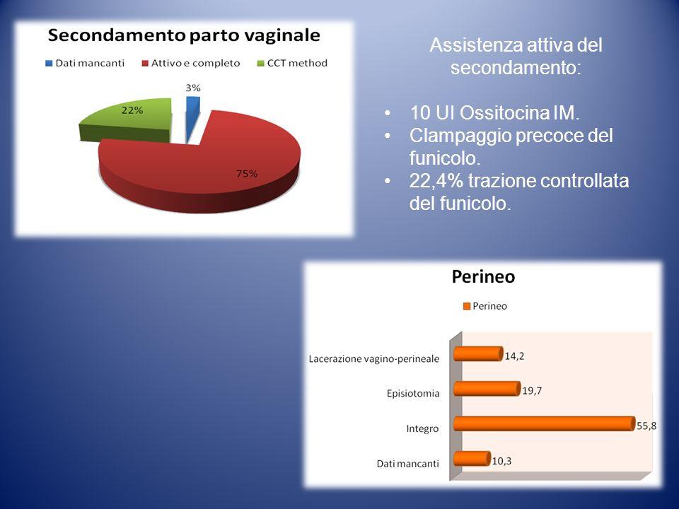 Assistenza attiva del secondamento: 10 UI Ossitocina IM. Clampaggio precoce del funicolo. 22,4% trazione controllata del funicolo.