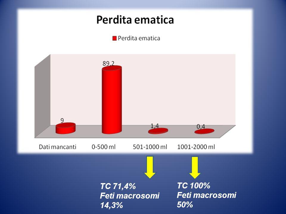 TC 71,4% Feti macrosomi 14,3% TC 100% Feti macrosomi 50%