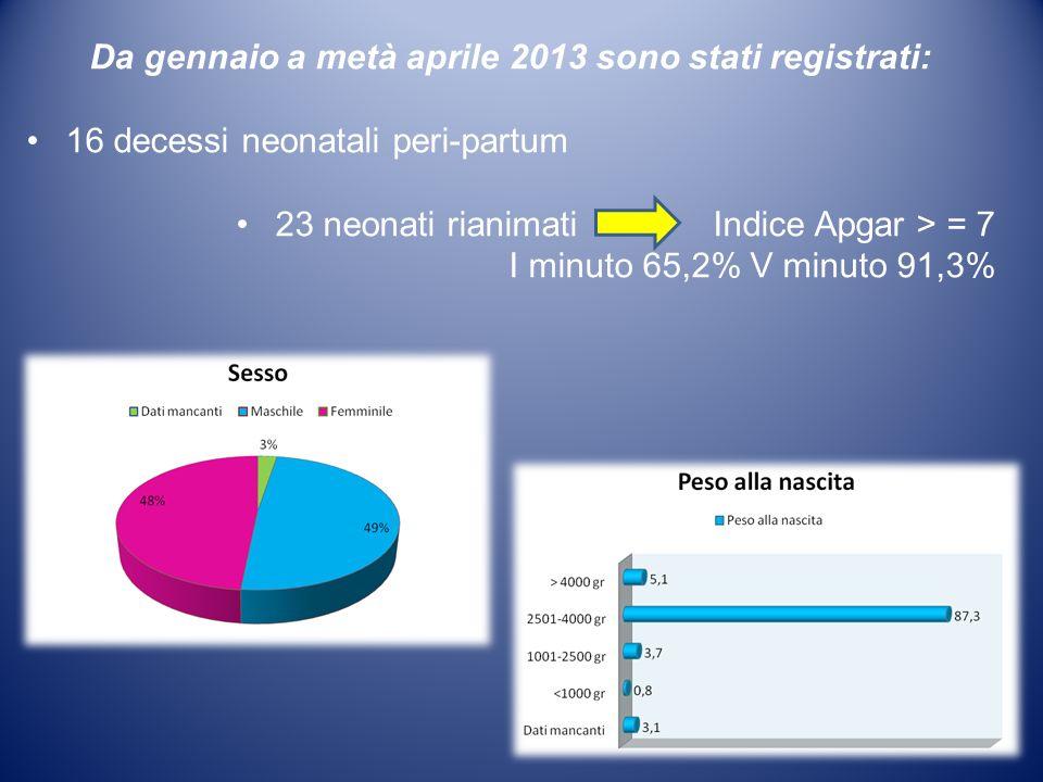 Da gennaio a metà aprile 2013 sono stati registrati: 16 decessi neonatali peri-partum 23 neonati rianimati Indice Apgar > = 7 I minuto 65,2% V minuto