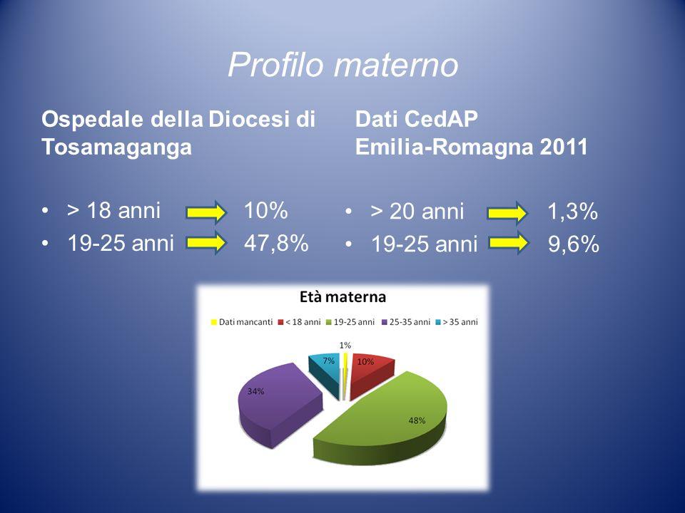 > 20 anni 1,3% 19-25 anni 9,6% > 18 anni 10% 19-25 anni 47,8% Profilo materno Ospedale della Diocesi di Tosamaganga Dati CedAP Emilia-Romagna 2011