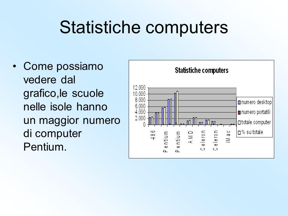 Statistiche computers Come possiamo vedere dal grafico,le scuole nelle isole hanno un maggior numero di computer Pentium.