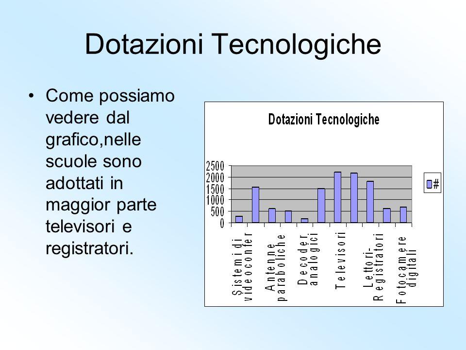 Dotazioni Tecnologiche Come possiamo vedere dal grafico,nelle scuole sono adottati in maggior parte televisori e registratori.
