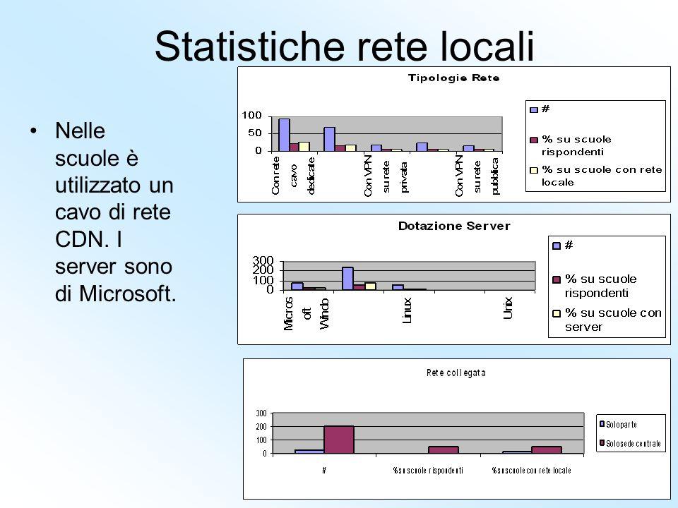 Statistiche rete locali Nelle scuole è utilizzato un cavo di rete CDN. I server sono di Microsoft.