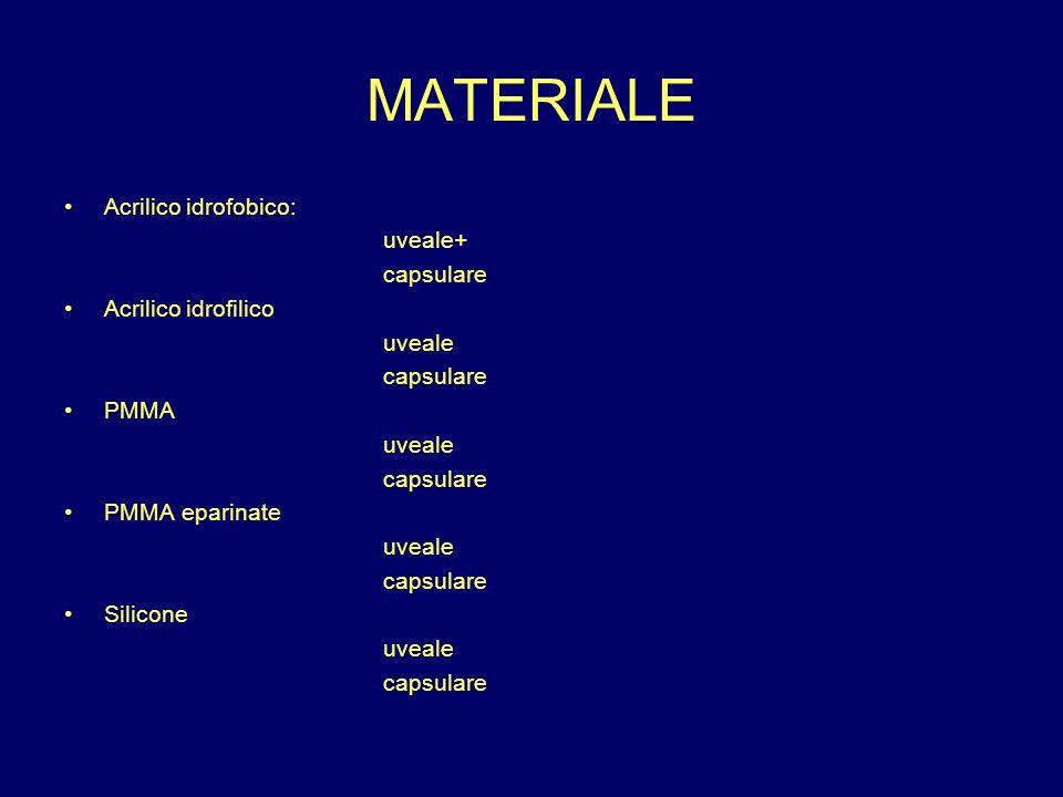 MATERIALE Acrilico idrofobico: uveale+ capsulare Acrilico idrofilico uveale capsulare PMMA uveale capsulare PMMA eparinate uveale capsulare Silicone u