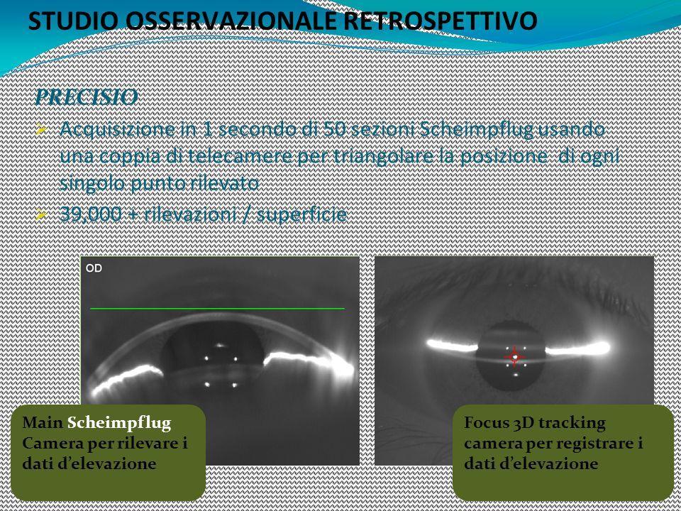 PRECISIO Acquisizione in 1 secondo di 50 sezioni Scheimpflug usando una coppia di telecamere per triangolare la posizione di ogni singolo punto rileva