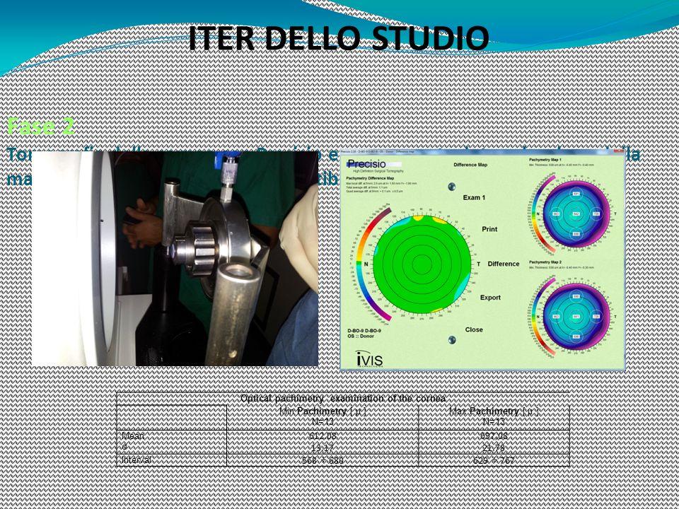 Fase 2 Tomografia della cornea con Precisio e conseguente determinazione della mappa pachimetrica ad elevata ripetibilità ITER DELLO STUDIO Optical pa