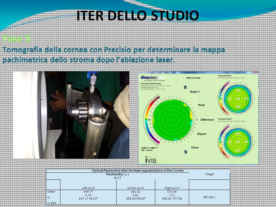Fase 5 Tomografia della cornea con Precisio per determinare la mappa pachimetrica dello stroma dopo lablazione laser. ITER DELLO STUDIO Optical Pachim