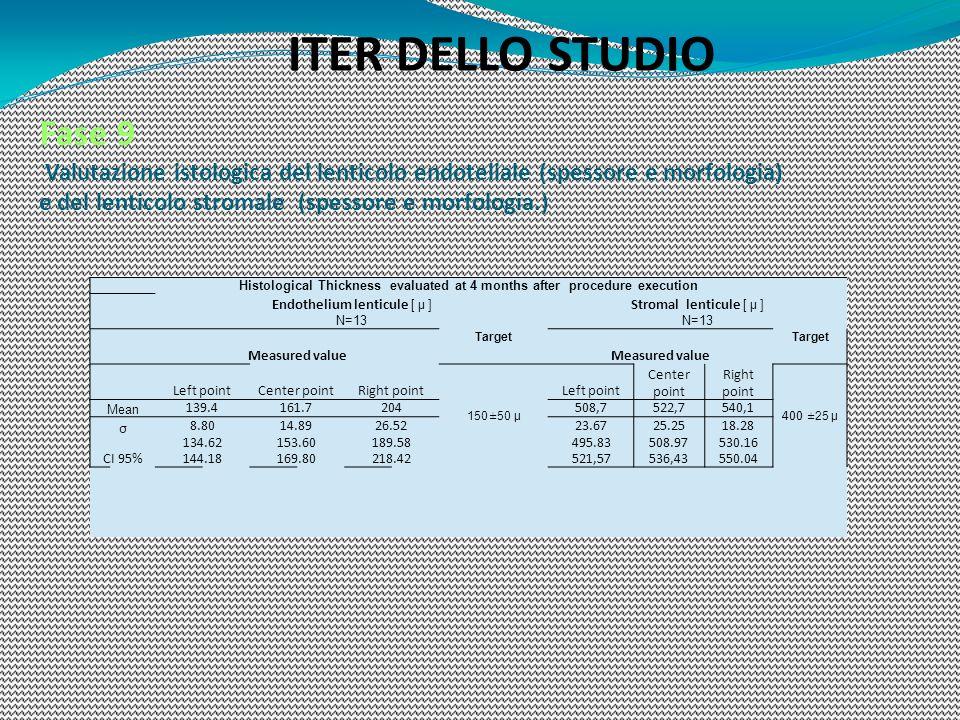 ITER DELLO STUDIO Fase 9 Valutazione istologica del lenticolo endoteliale (spessore e morfologia) e del lenticolo stromale (spessore e morfologia.) Hi