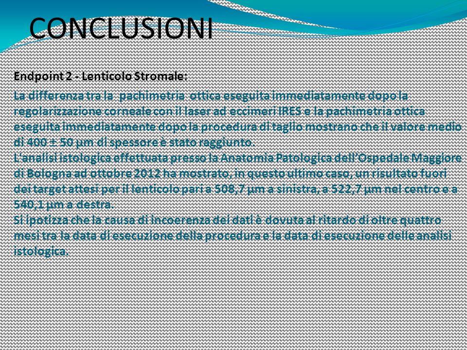 CONCLUSIONI Endpoint 2 - Lenticolo Stromale: La differenza tra la pachimetria ottica eseguita immediatamente dopo la regolarizzazione corneale con il
