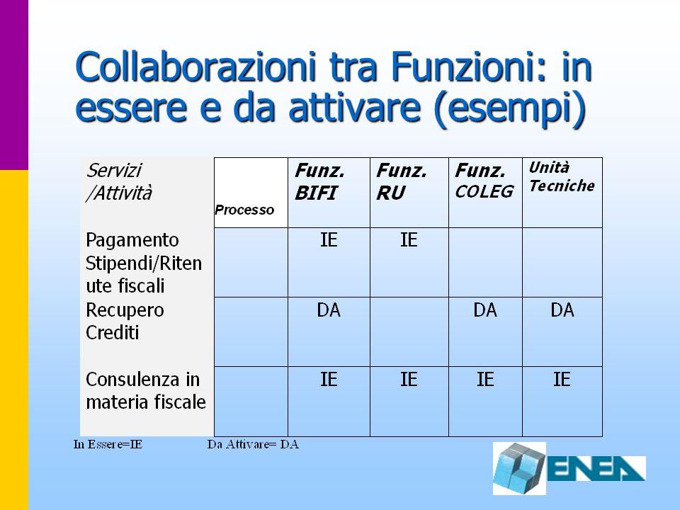 Collaborazioni tra Funzioni: in essere e da attivare (esempi)