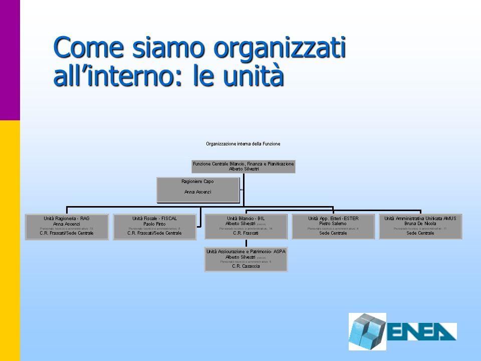 Come siamo organizzati allinterno: le unità