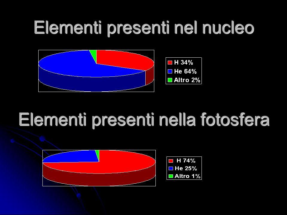 Elementi presenti nel nucleo Elementi presenti nella fotosfera