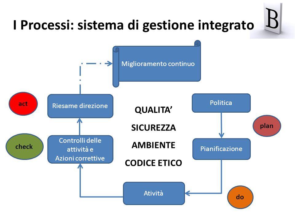 Politica Pianificazione Controlli delle attività e Azioni correttive Riesame direzione Atività act check do Miglioramento continuo plan I Processi: si