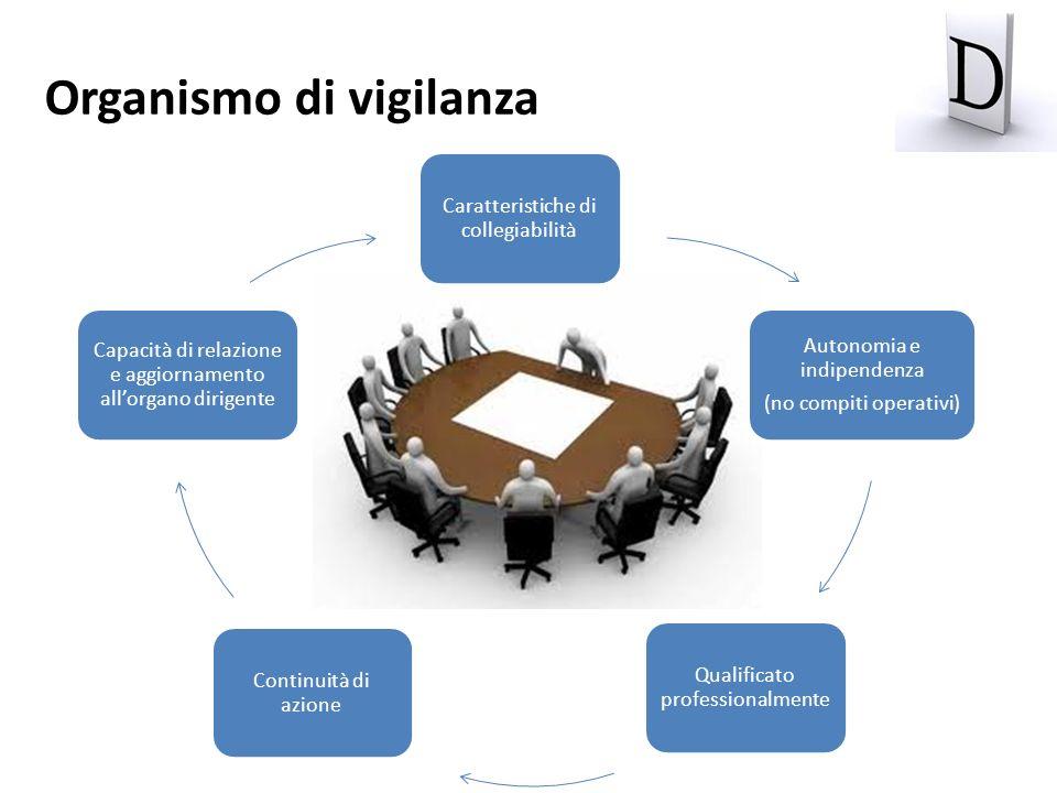 Organismo di vigilanza Caratteristiche di collegiabilità Autonomia e indipendenza (no compiti operativi) Qualificato professionalmente Continuità di a
