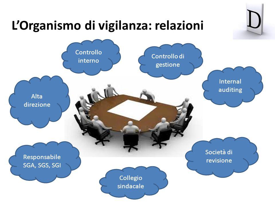 Alta direzione Controllo interno Controllo di gestione Internal auditing Responsabile SGA, SGS, SGI Società di revisione Collegio sindacale LOrganismo