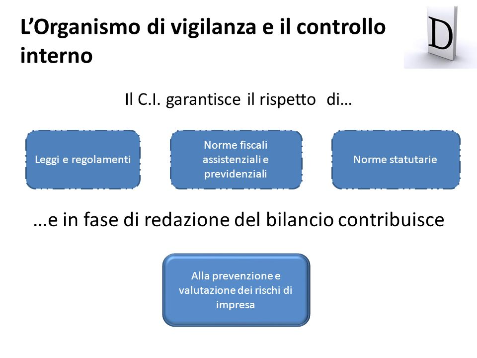Il C.I. garantisce il rispetto di… …e in fase di redazione del bilancio contribuisce Leggi e regolamentiNorme statutarie Norme fiscali assistenziali e