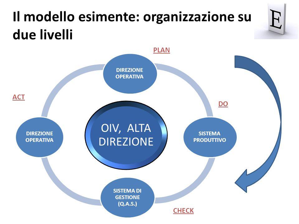 OIV, ALTA DIREZIONE DIREZIONE OPERATIVA SISTEMA PRODUTTIVO SISTEMA DI GESTIONE (Q.A.S.) DIREZIONE OPERATIVA PLAN DO CHECK Il modello esimente: organiz