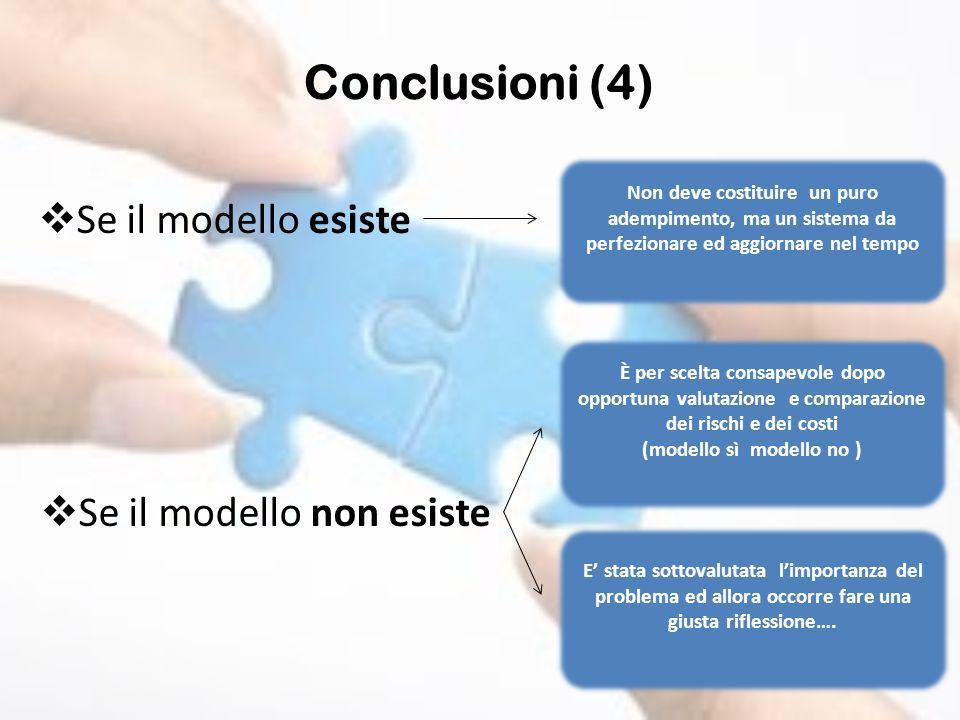 Se il modello esiste Conclusioni (4) Se il modello non esiste Non deve costituire un puro adempimento, ma un sistema da perfezionare ed aggiornare nel
