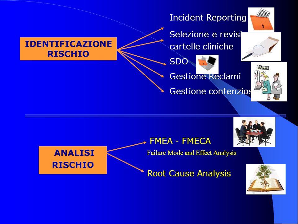 Incident Reporting Selezione e revisione cartelle cliniche SDO Gestione Reclami Gestione contenzioso ANALISI RISCHIO IDENTIFICAZIONE RISCHIO Root Caus