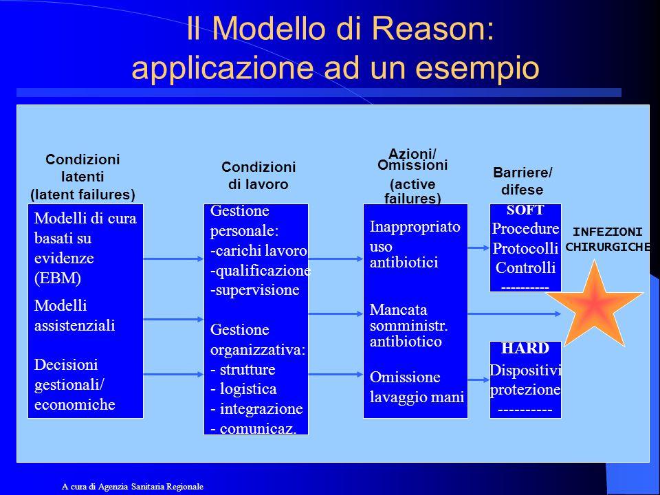 Il Modello di Reason: applicazione ad un esempio Modelli di cura basati su evidenze (EBM) Modelli assistenziali Decisioni gestionali/ economiche Gesti