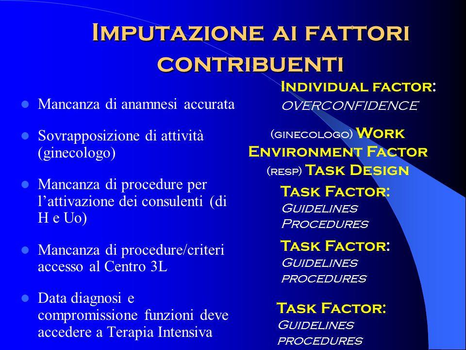 Imputazione ai fattori contribuenti Mancanza di anamnesi accurata Sovrapposizione di attività (ginecologo) Mancanza di procedure per lattivazione dei