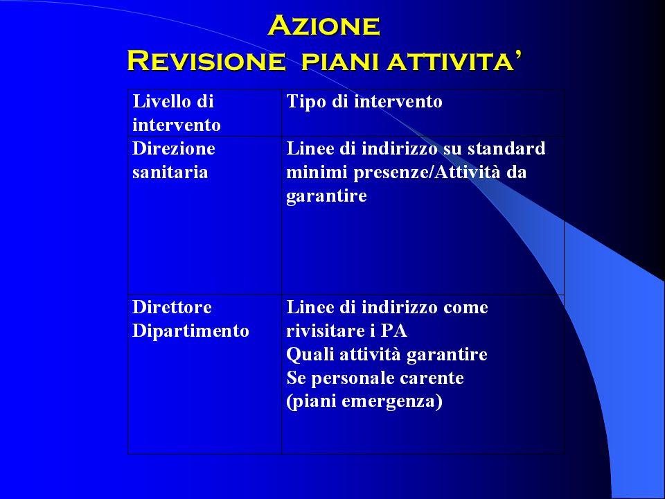 Azione Revisione piani attivita