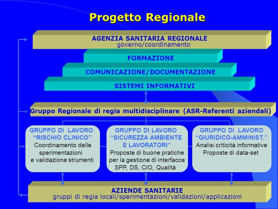 AGENZIA SANITARIA REGIONALE governo/coordinamento Progetto Regionale FORMAZIONE COMUNICAZIONE/DOCUMENTAZIONE SISTEMI INFORMATIVI AZIENDE SANITARIE gru