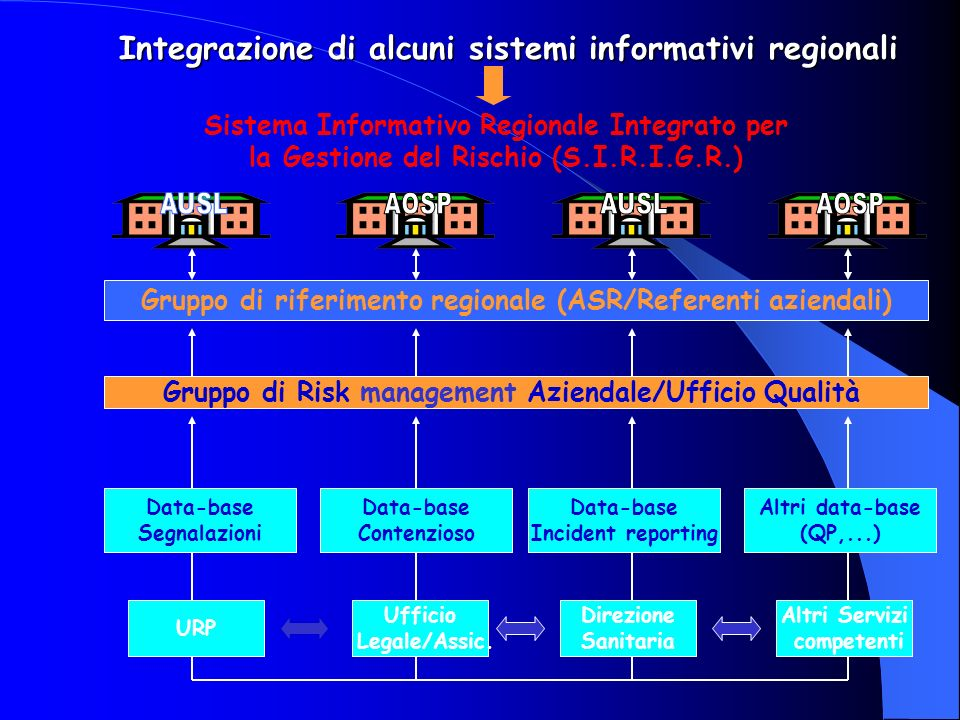 Integrazione di alcuni sistemi informativi regionali Sistema Informativo Regionale Integrato per la Gestione del Rischio (S.I.R.I.G.R.) Data-base Segn