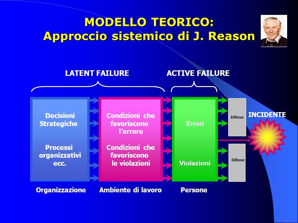 MODELLO TEORICO: Approccio sistemico di J. Reason Organizzazione Ambiente di lavoro Persone Decisioni Strategiche Processi organizzativi ecc. Condizio
